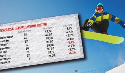 Winter 2017/18: Bis zu 5,4% Preissteigerung in OÖs Skigebieten