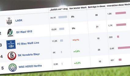 LASK ist auch auf Facebook OÖs Nr. 1