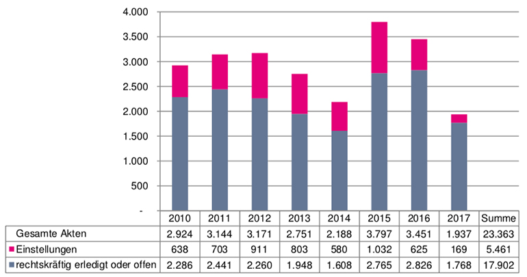 Auszug aus dem Kontrollamtsbericht: Anzahl der verjährten Akten/Anzeigen.