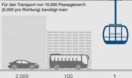 Linzer Seilbahnprojekt bekommt jetzt auch Rückenwind aus Wien