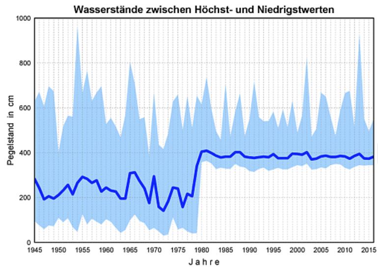 Die Linzer Wasserstände im Jahrhundert-Vergleich (Grafik: Stadt Linz)