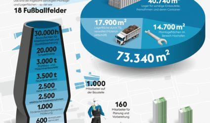 1.000 Mitarbeiter werken auf der größten Baustelle des Landes