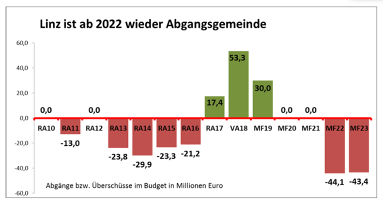 Budget-770