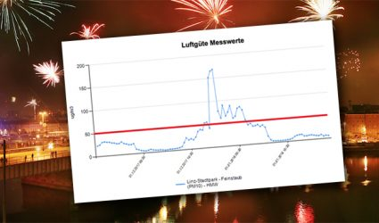 Silvester: In Linz kracht's auch heuer wieder, Graz geht einen anderen Weg