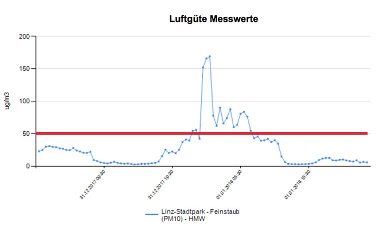 Feinstaubüberschreitung zum letzten Jahreswechsel im Linzer Stadtpark (Grenzwert: 50 Mikrogramm)