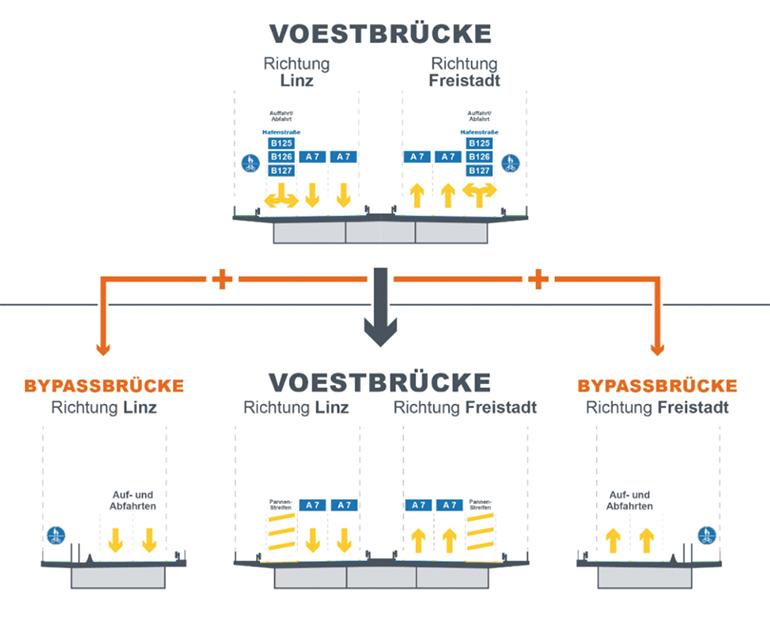 Voestbruecke-Bypaesse-770
