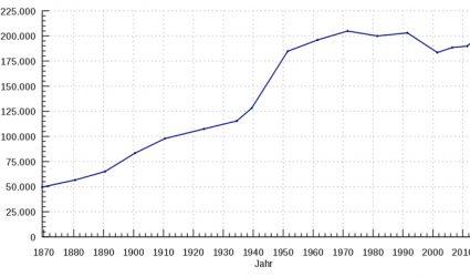 206.940 Einwohner – so groß war Linz noch nie!