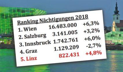 Linz, Wels und Steyr feierten 2018 Nächtigungsrekorde