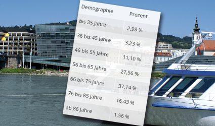 """Donaukreuzfahrtschiffe als """"schwimmende Seniorenclubs"""""""