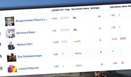 Rathaus-Facebook-Ranking: Luger Nummer 1, Schobesberger schnarcht