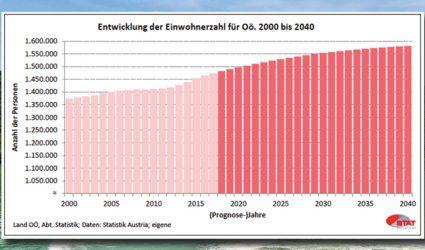 Linz und OÖ wachsen: 240.000 Linzer bis zum Jahr 2040