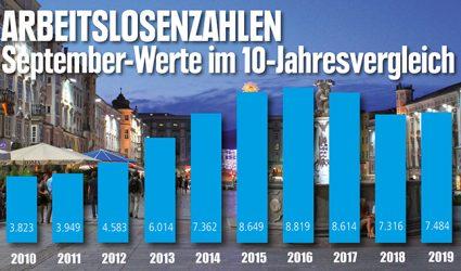 Trendwende am Linzer Arbeitsmarkt: Erstmals seit 2016 wieder mehr Arbeitslose im September