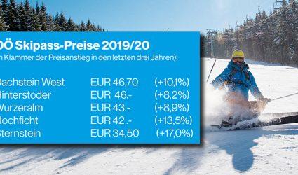 Skifahren als Luxusvergnügen? Tagespass-Preise in OÖ stiegen in den letzten drei Jahren um bis zu 17 Prozent